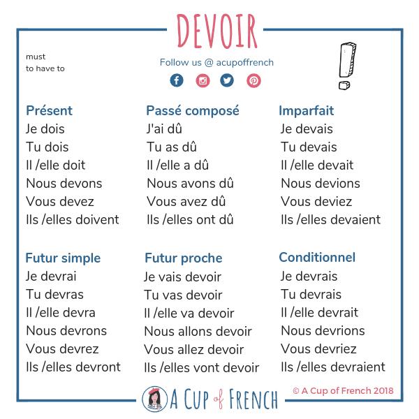 Conjugaison du verbe DEVOIR