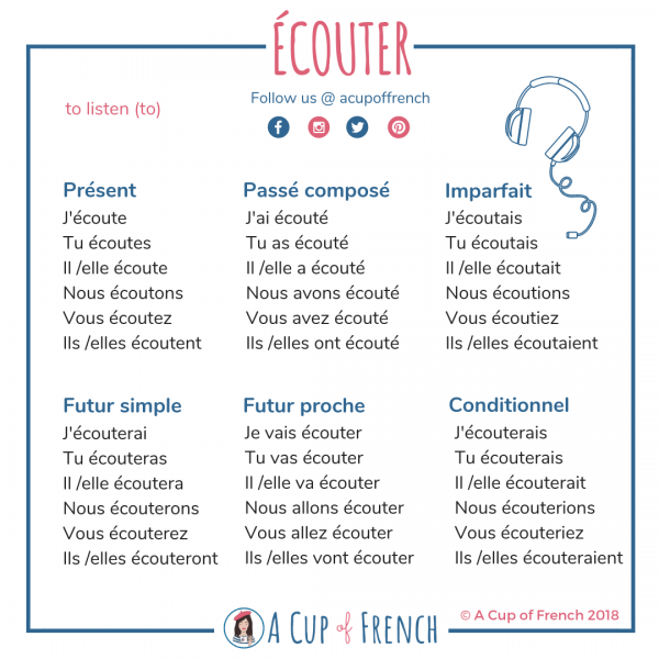 French verbs - ÉCOUTER