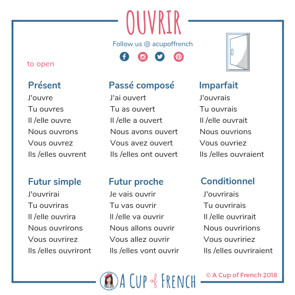 French verb - OUVRIR