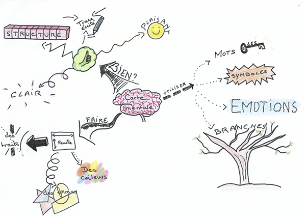 Example of mindmapping
