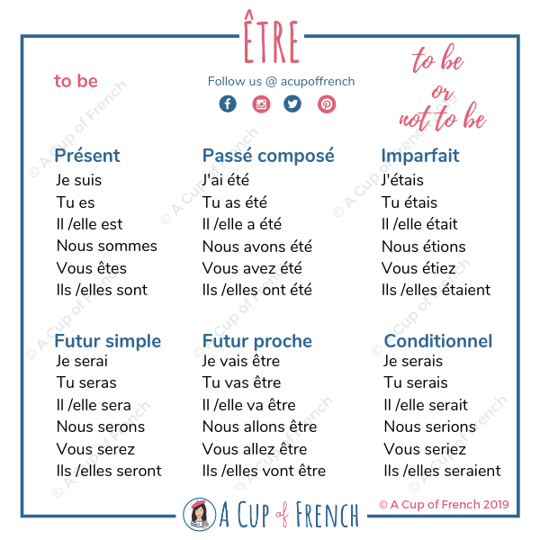 Conjugations of French verb ÊTRE