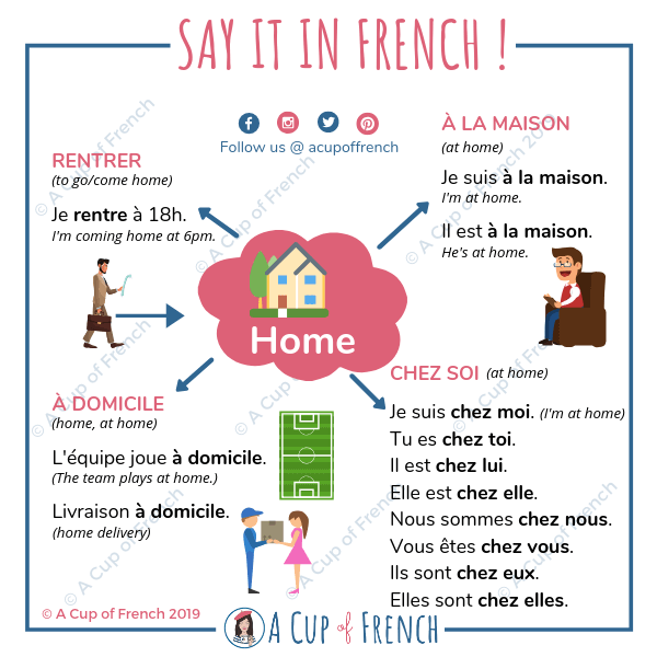"How to say ""home"" in French"