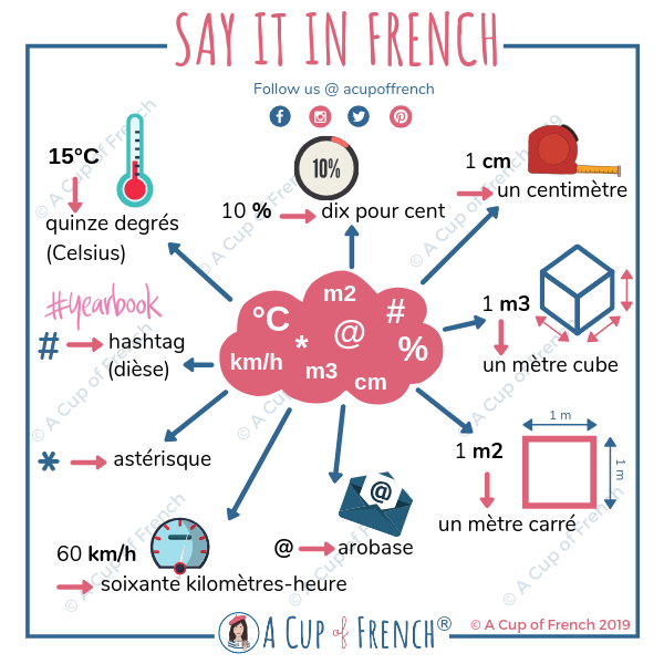 French abbreviations and signs