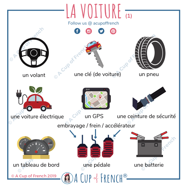 French vocabulary - the car (1)
