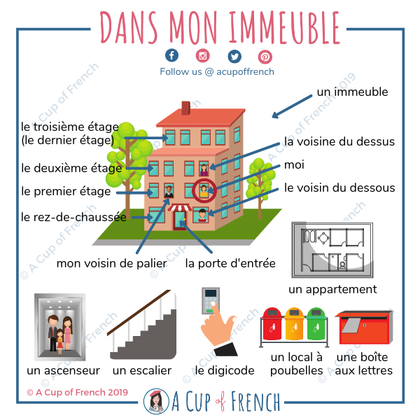Dans mon immeuble - French vocabulary