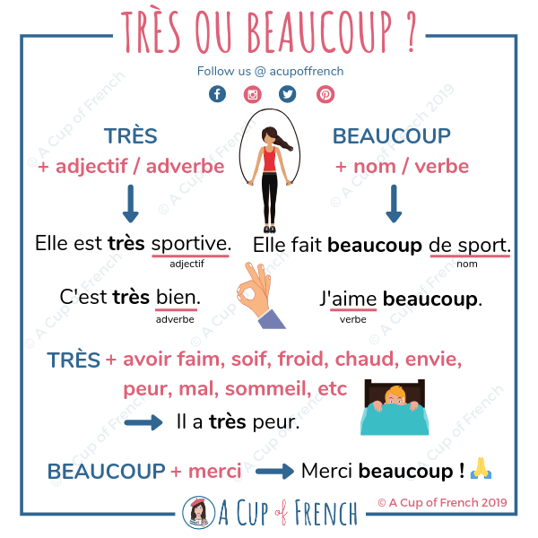 TRÈS or BEAUCOUP ?