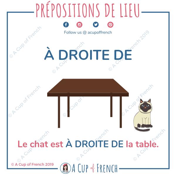 French preposition - À DROITE DE