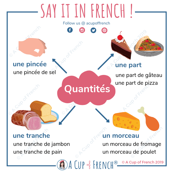 Quantities in French