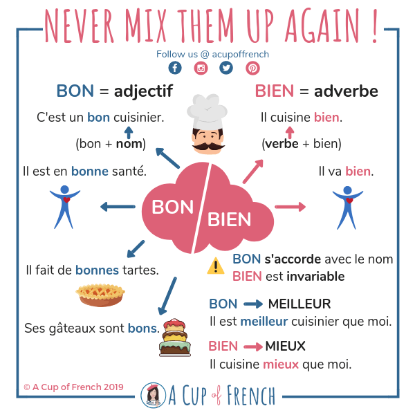 BON vs BIEN explained with an infographic