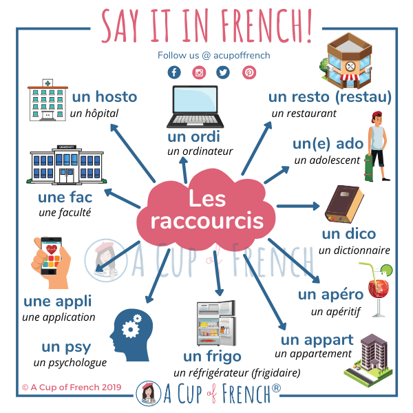 Shortcuts words in French - Les mots raccourcis