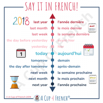 French time indicators