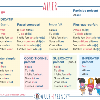 Conjugation of French verb ALLER