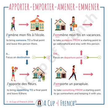 How to use Apporter-Emporter-Amener-Emmener properly - 1