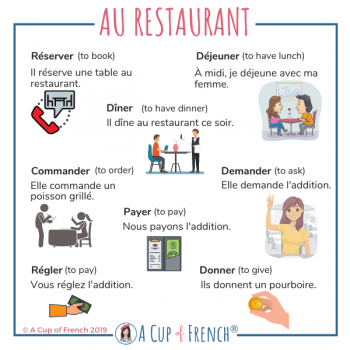 At the restaurant - French verbs