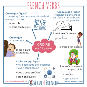 French verb CROIRE