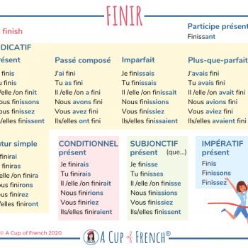 Conjugation of FINIR