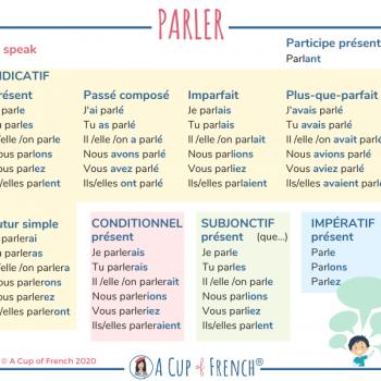 Conjugation of PARLER