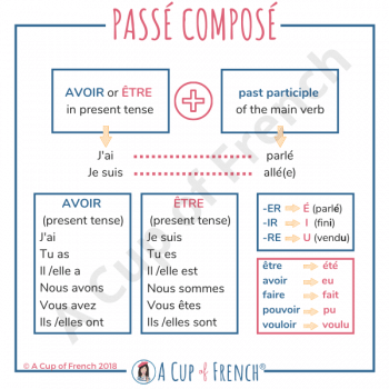 How to form the French passé composé