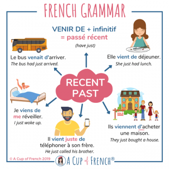 Recent past in French