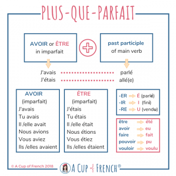 How to form the French plus-que-parfait